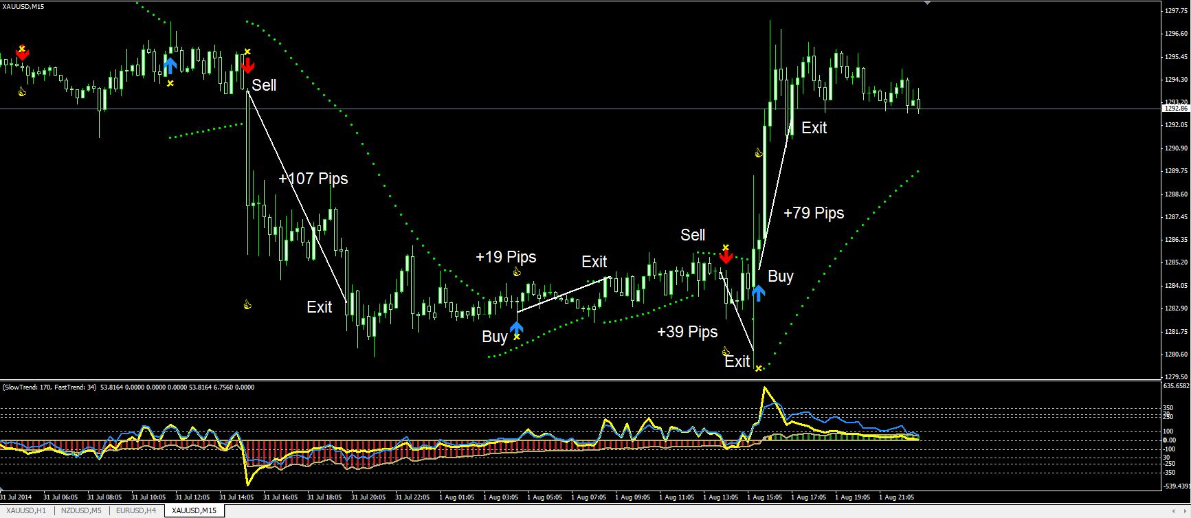 Symphonie trading signals 1.7