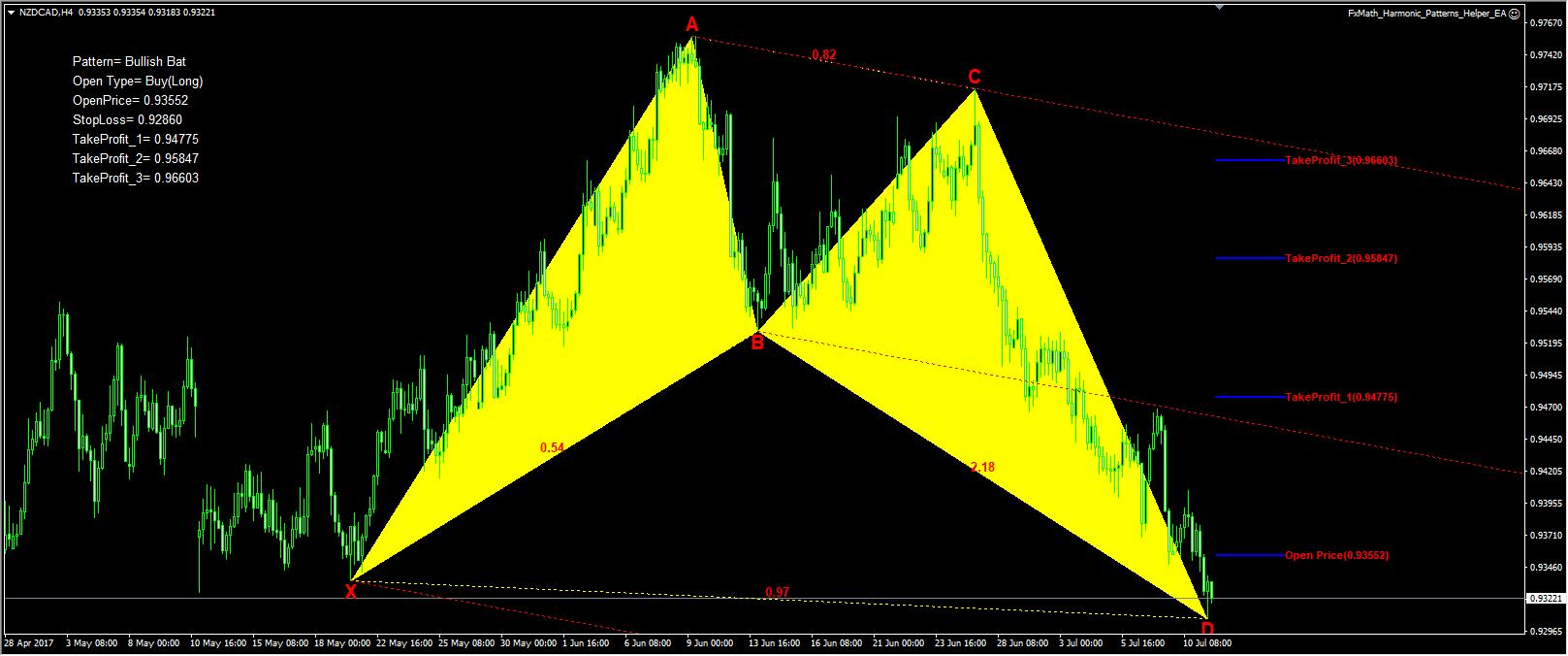 Fxmath Harmonic Patterns Scanner 1 Fxmath Financial Solution